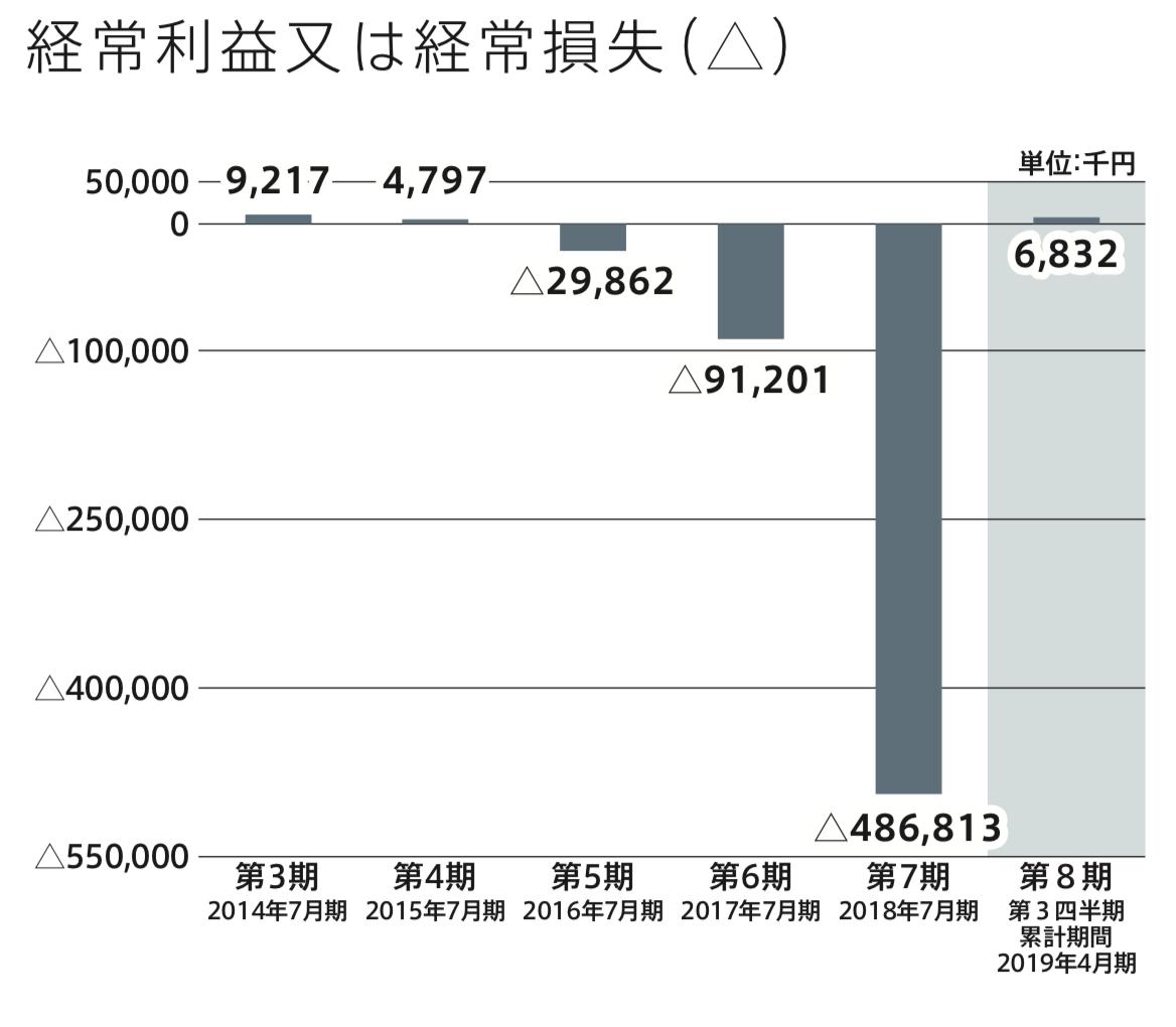 ツクルバの経常利益の推移