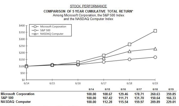 マイクロソフトの利益をS&P500とNASDAQと比較