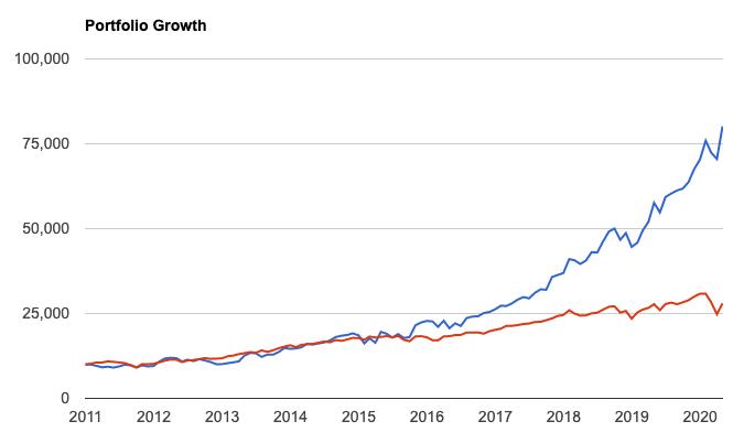 マイクロソフトとS&P500のチャート比較