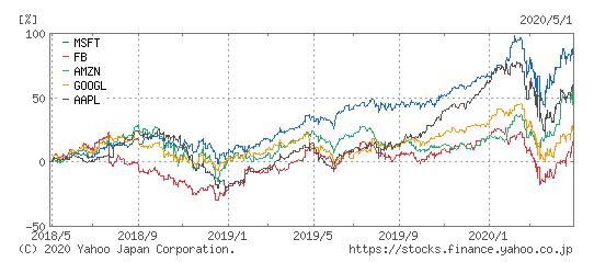 マイクロソフト(青)とFacebook(赤)とアマゾン(緑)とグーグル(黄)とアップル(紫)の過去2年の株価比較