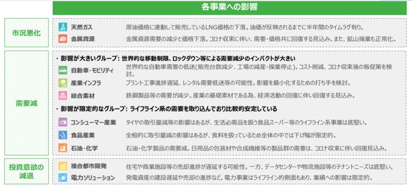 三菱商事のコロナショックの影響