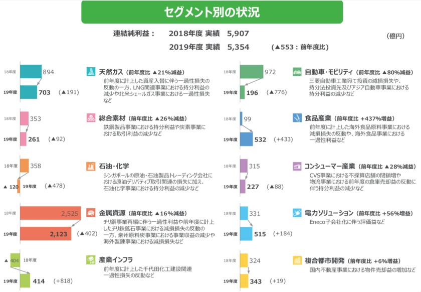 三菱商事のセグメント別の業績推移