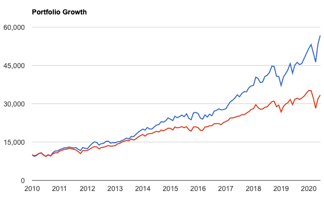 2010年からのQQQとS&P500指数の比較