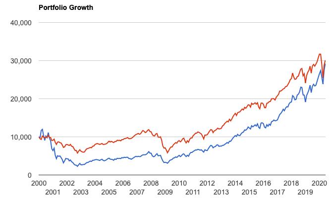 2000年からのQQQとS&P500指数の比較