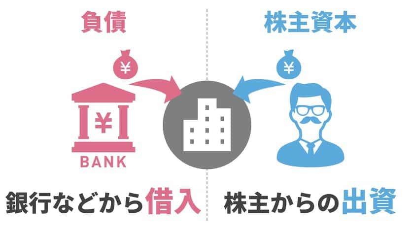 資金の調達方法