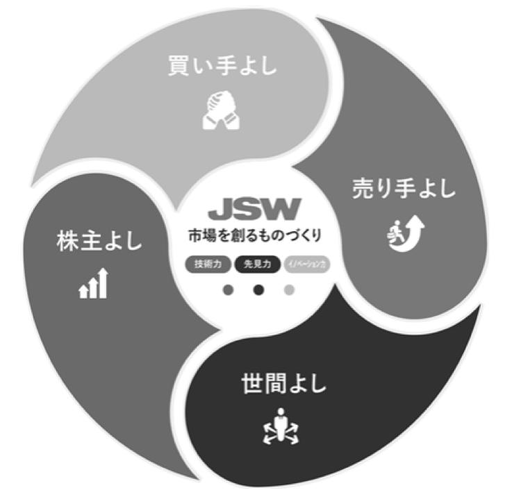 JGPの中期経営計画