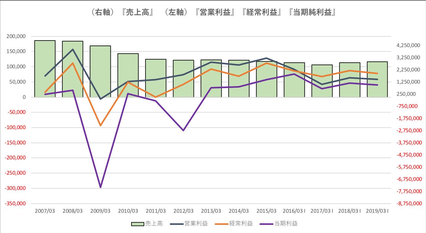 NECの過去10年の業績推移