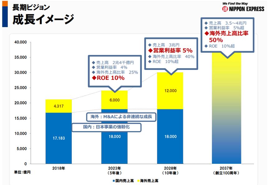 日本通んの中期経営計画
