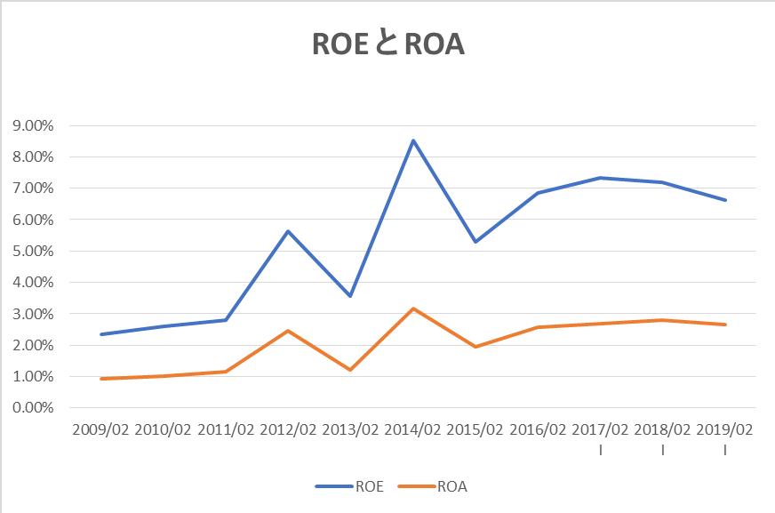 J. フロント リテイリングのROEとROA