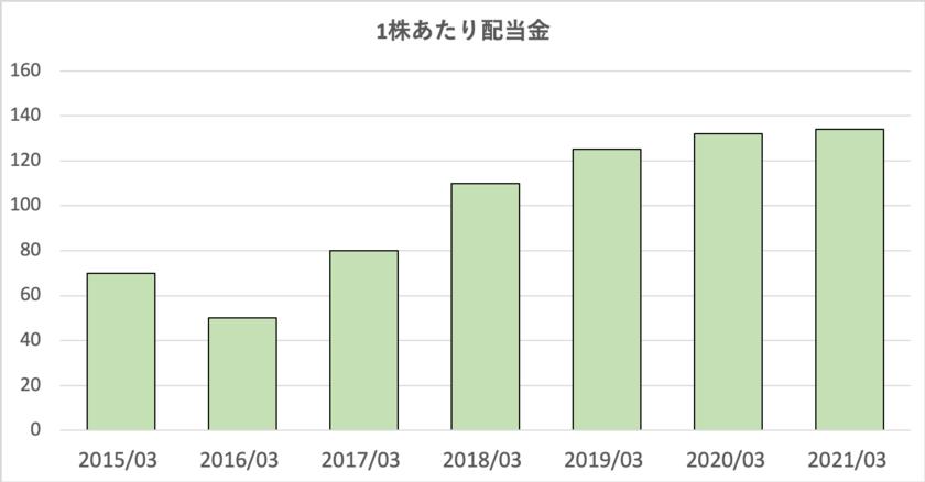 三菱商事の配当金推移