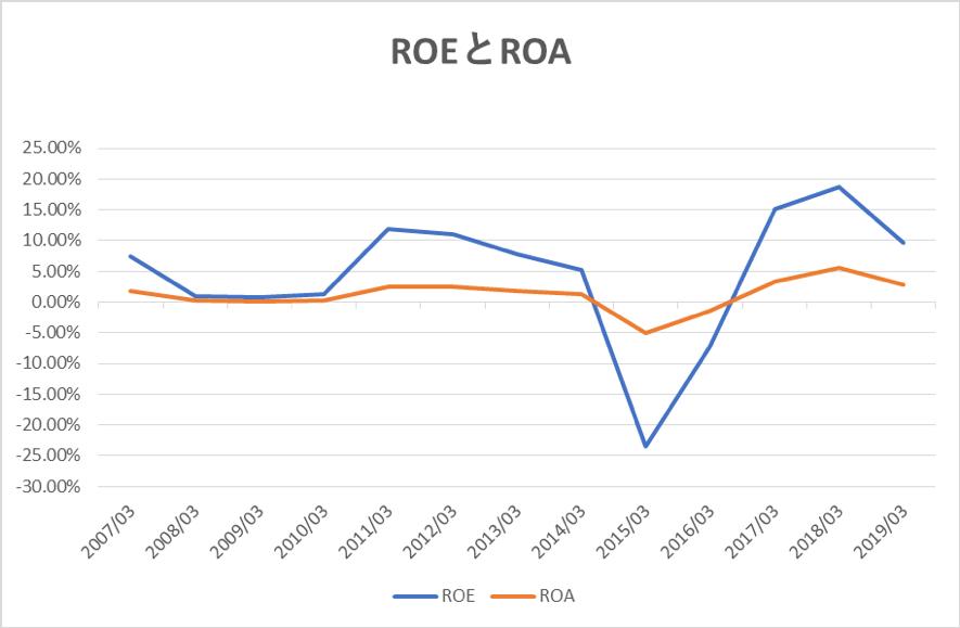 出光興産のROEとROA