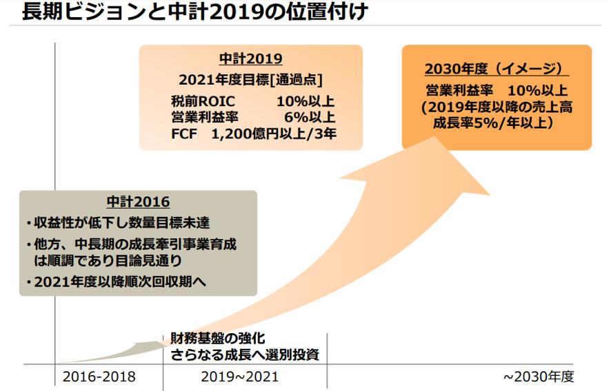 川崎重工の中期経営計画