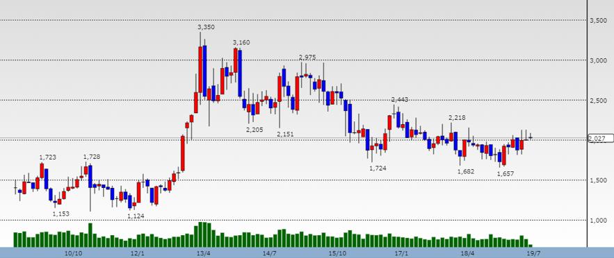 三菱地所の株価の推移