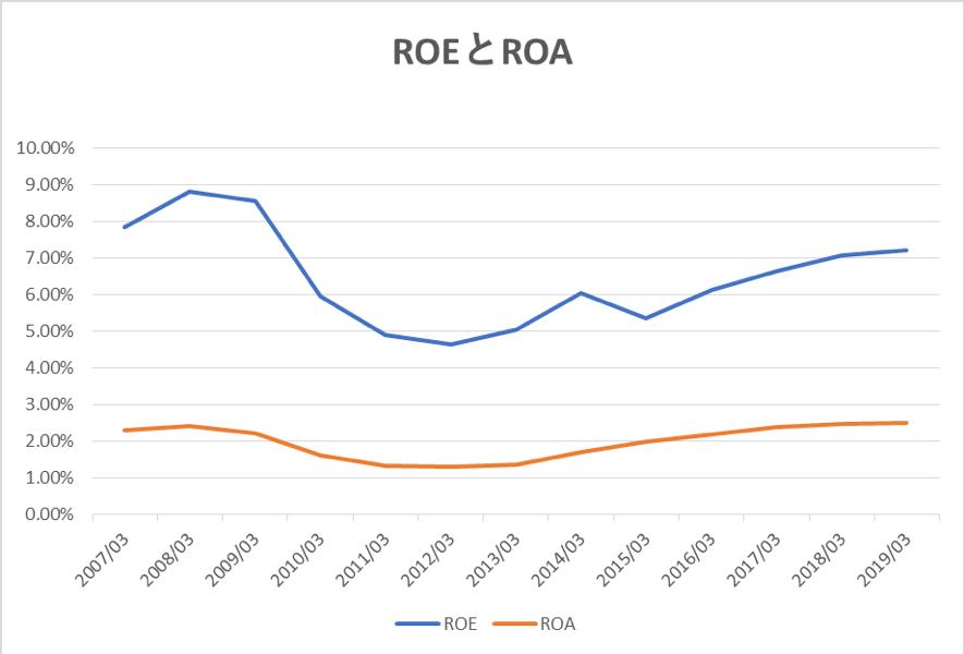 三井不動産のROEとROA