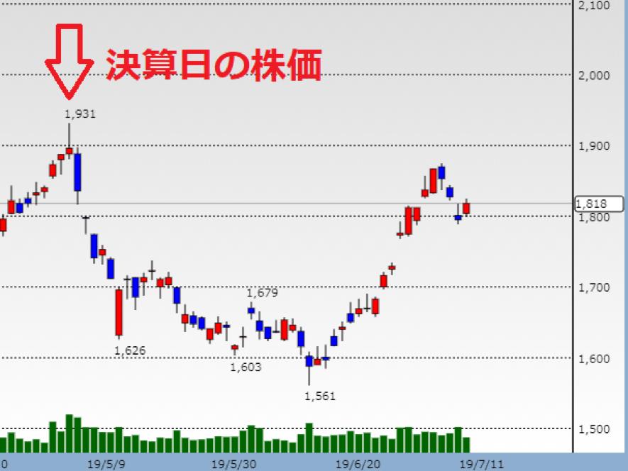 日本郵船の決算発表後の値動き