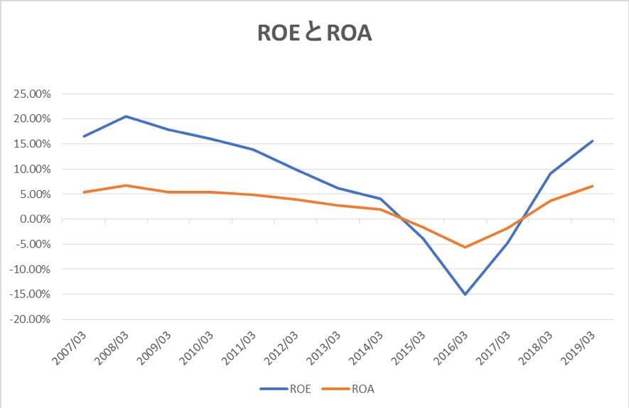 日本製鋼所のROEとROA