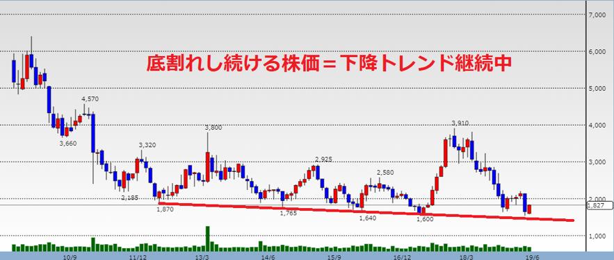 日本製鋼のテクニカル分析