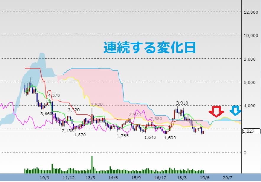 日本製鋼のテクニカル分析2
