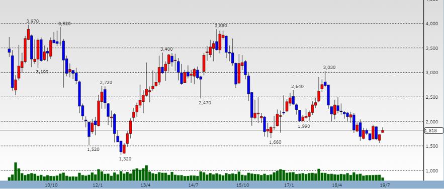 日本郵船の株価推移