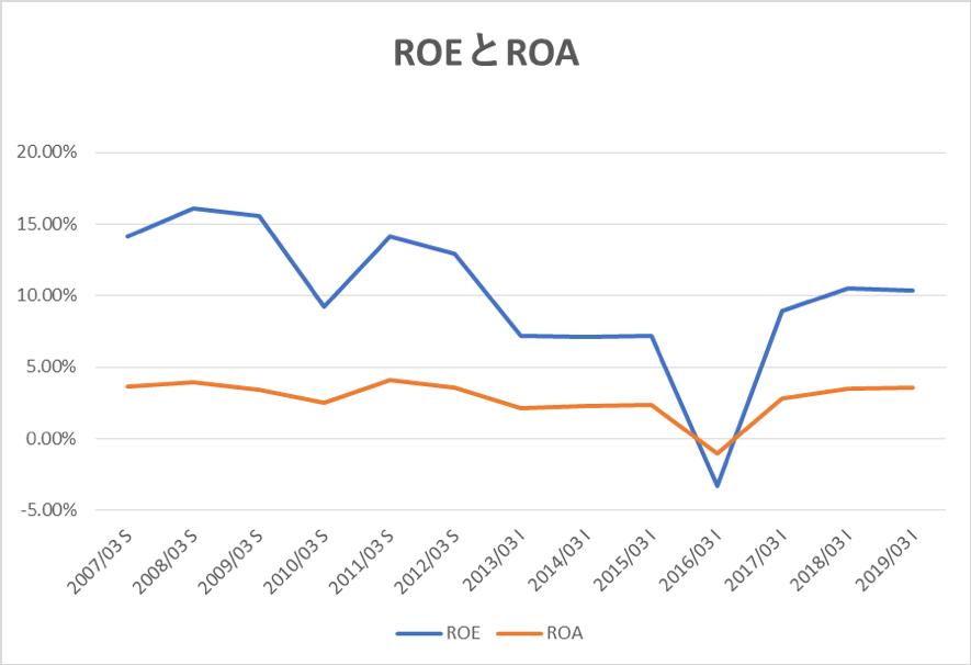 三菱商事のROEとROA