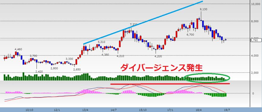 日本通運のテクニカル分析2