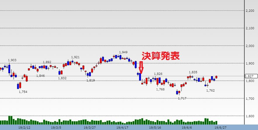 帝人の株価のチャート