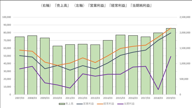 日本通運の業績推移