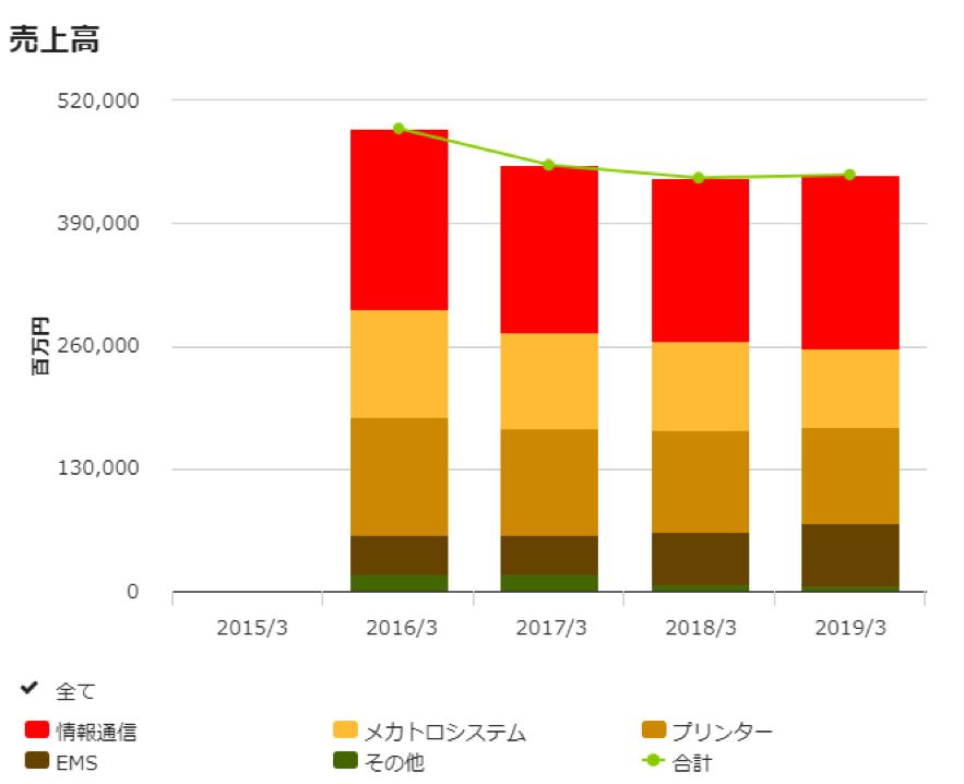 沖電機工業のセグメント毎の売上比較