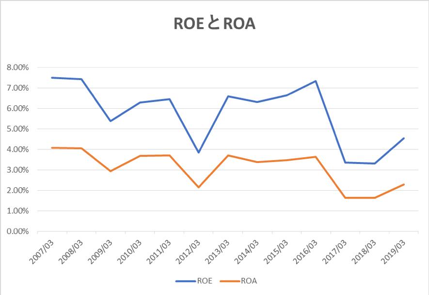 ヤマトホールディングスのROEとROAの推移