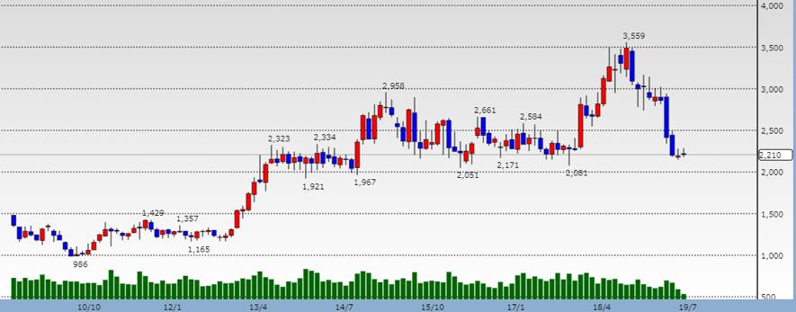 ヤマトホールディングスの株価チャート