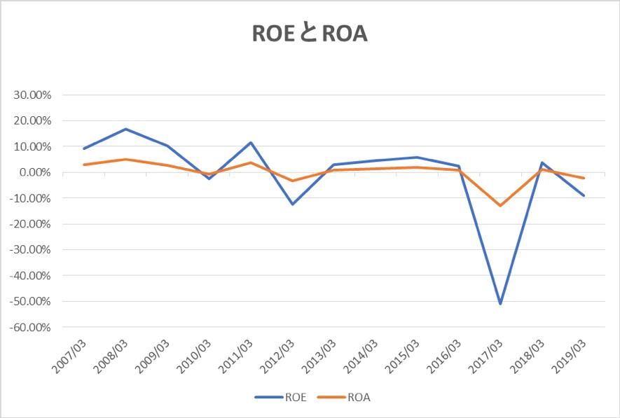 日本郵船のROEとROAの推移