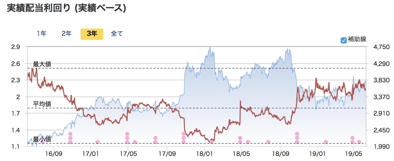 市場平均と同程度の配当利回り
