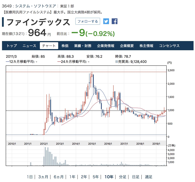 ファインデックス株価推移
