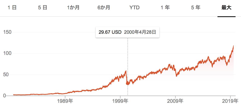 P&Gの株価推移