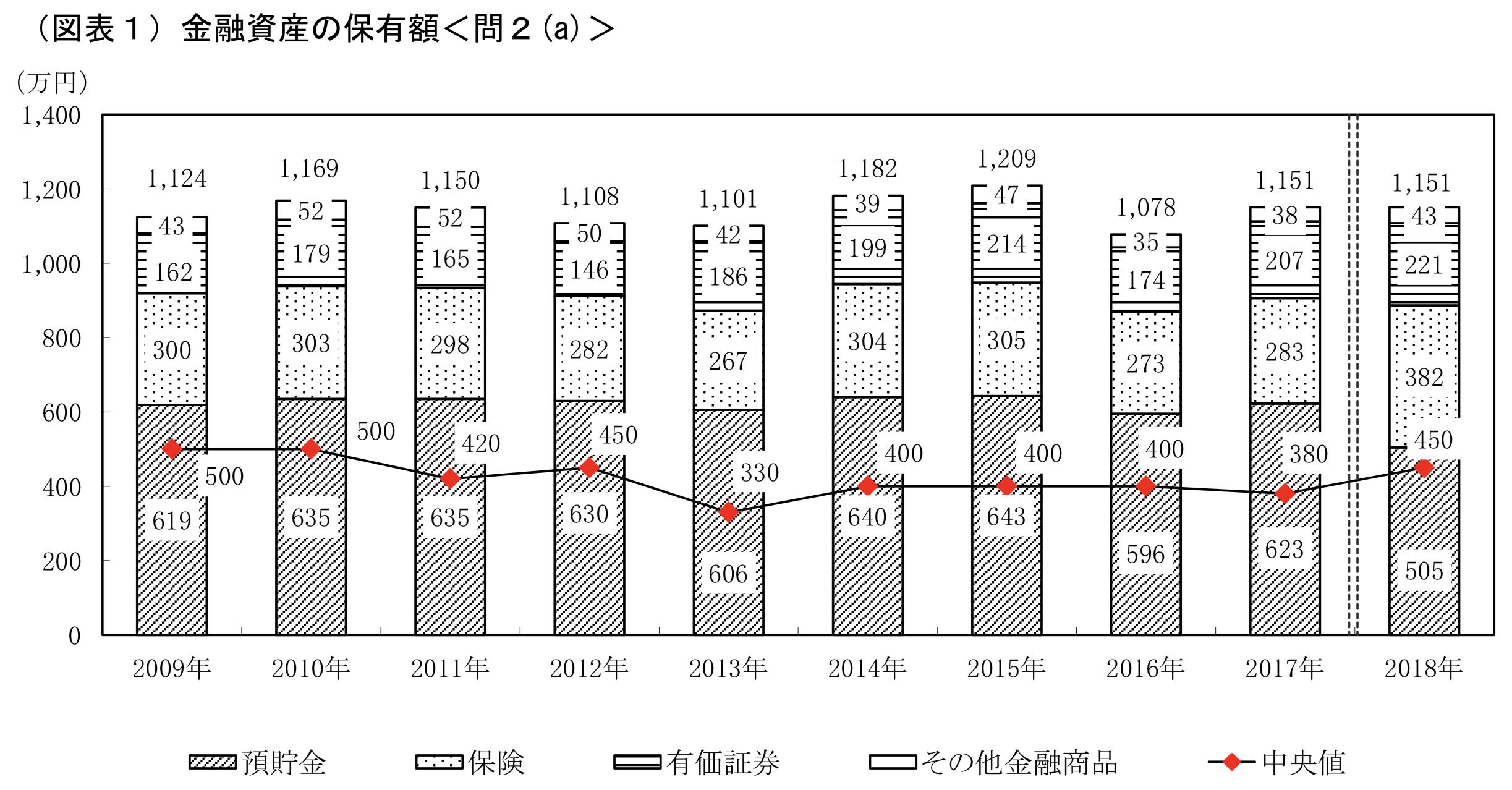 日本の家計資産に占める保険の割合