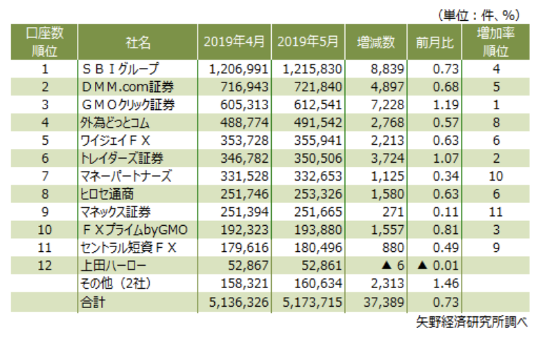 FXの口座数の推移