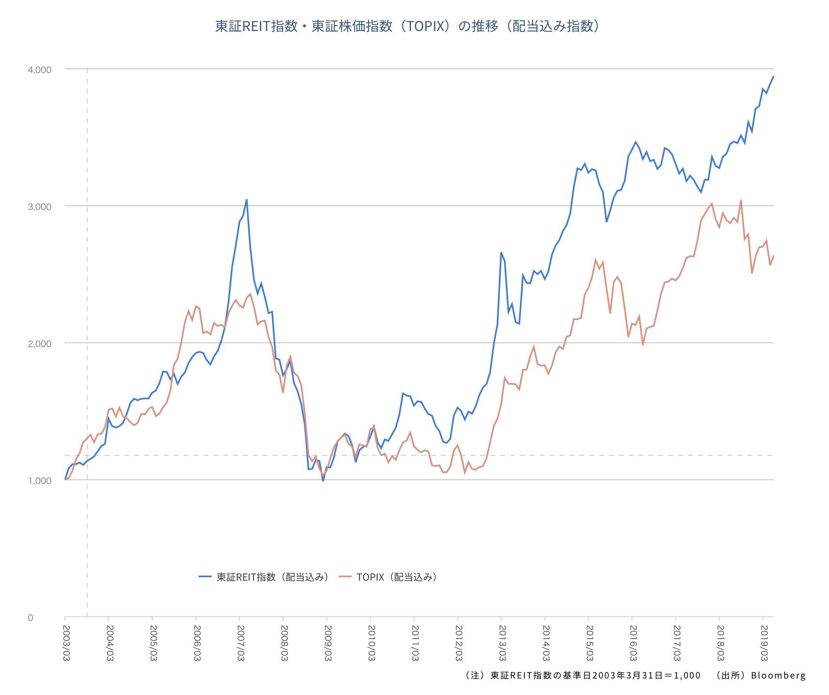 TOPIXと東証REIT指数