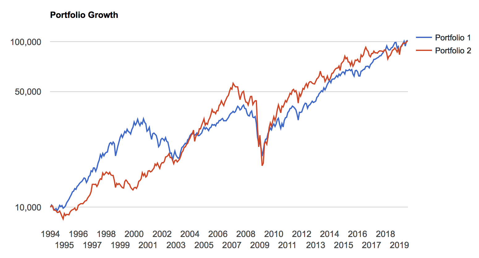 米国株と米国REITの比較
