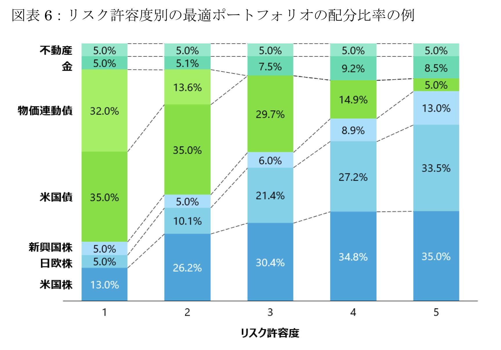 WealthNaviのリスク許容度毎のポートフォリオ構成