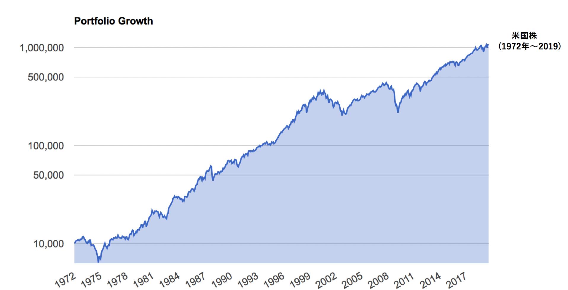 米国株の1972年からのリターン