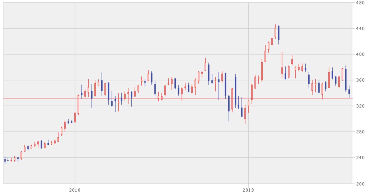 ボーイングの株価推移