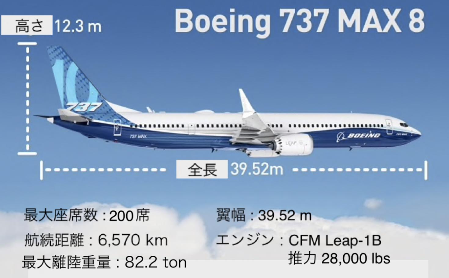 【BA】世界最大の航空機メーカー『ボーイング』!今後の株価の見通しについて検証します。