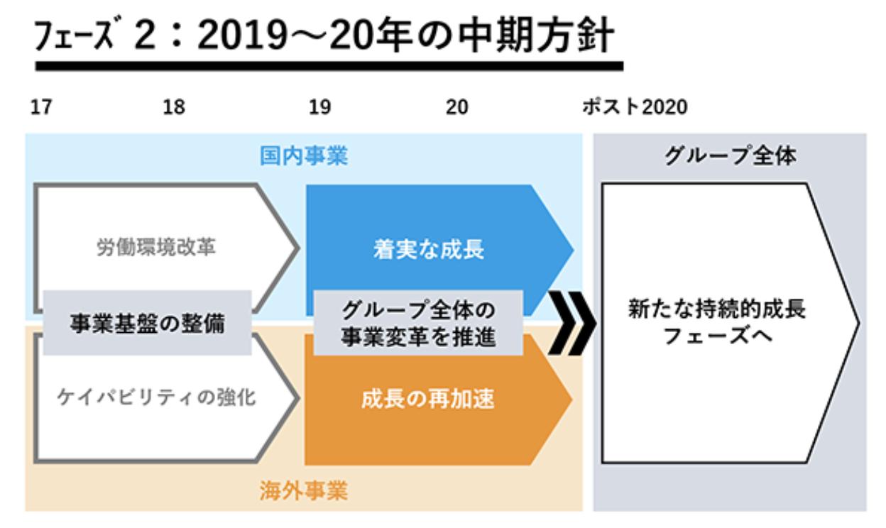 電通の中期経営計画