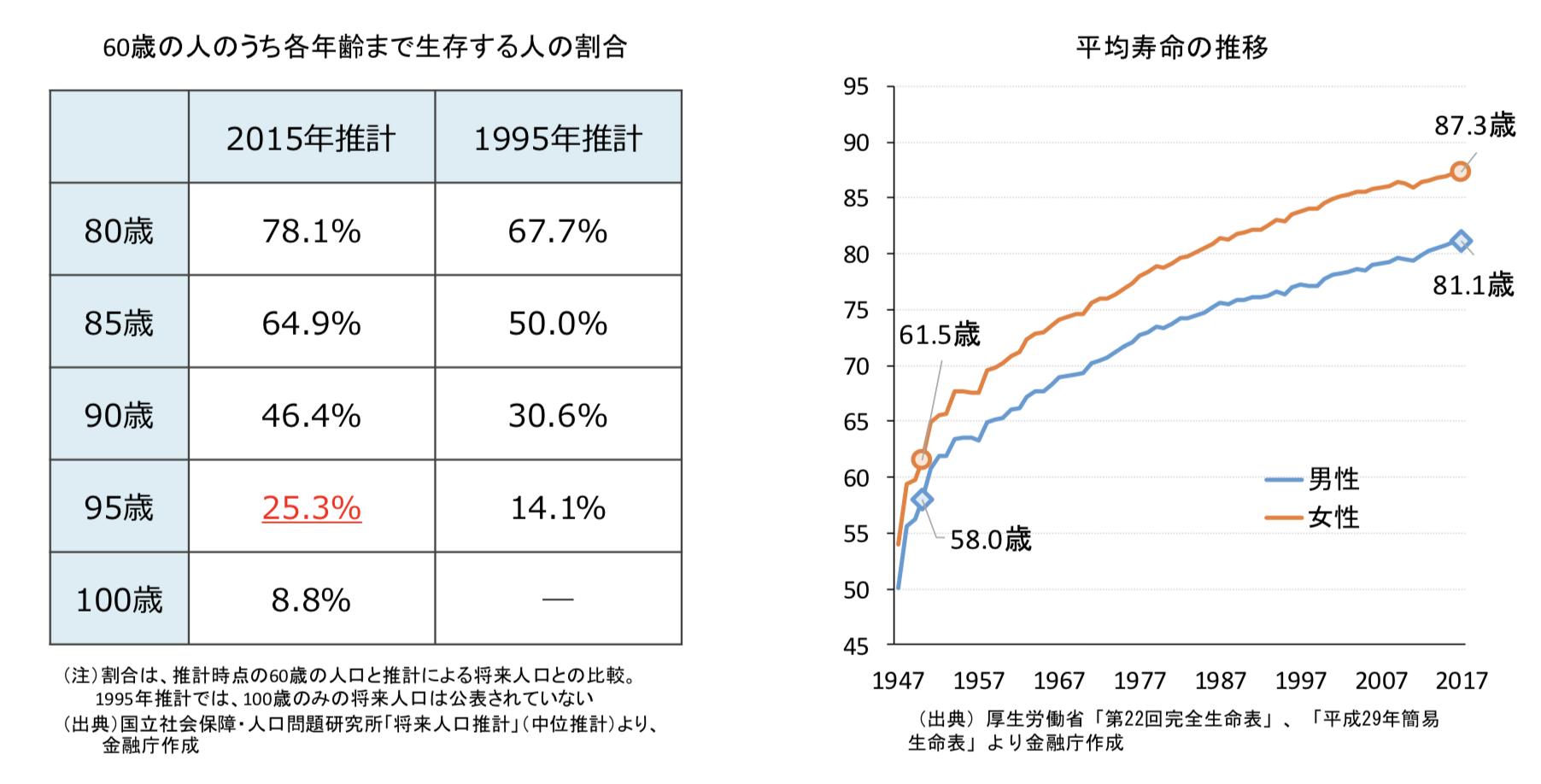95歳まで生きる人が25%の統計