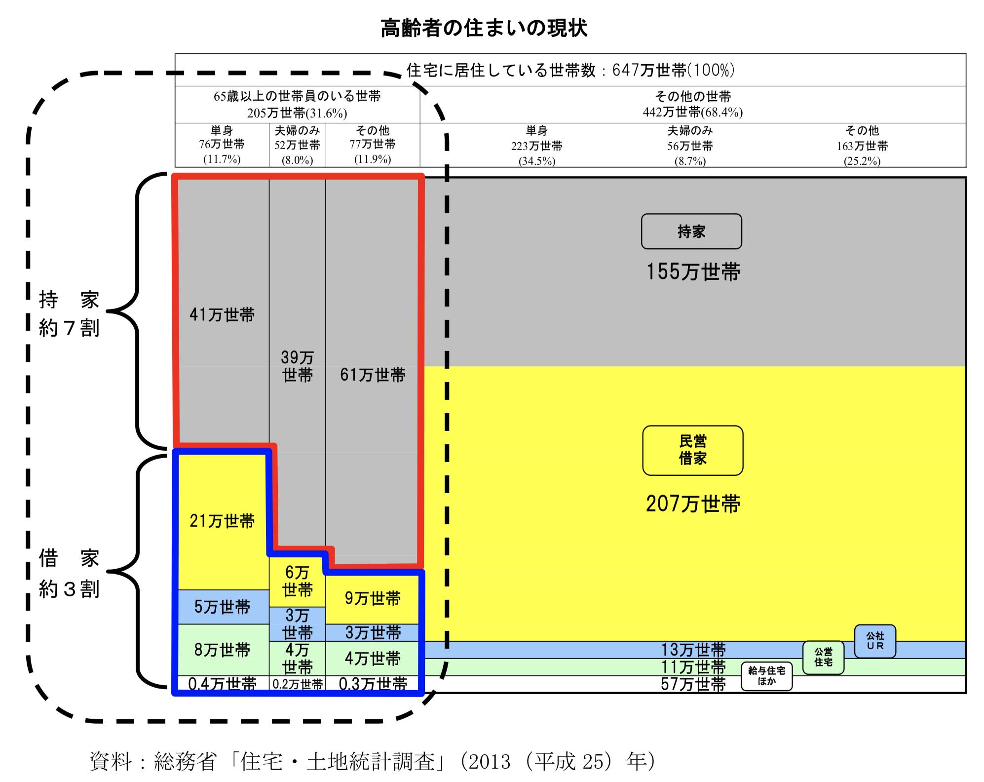 東京都の持ち家比率