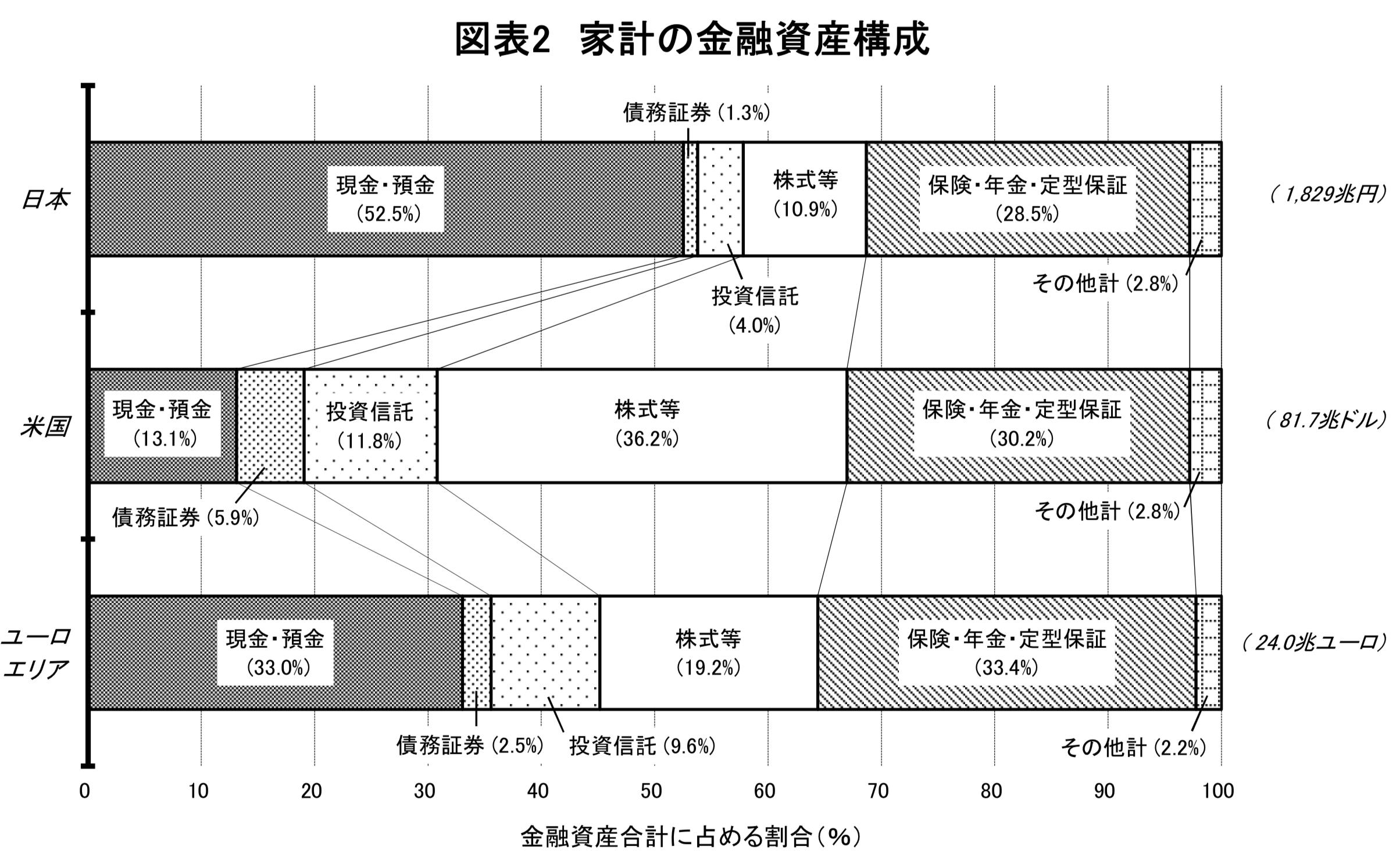 日米欧の家計資産の構成比率