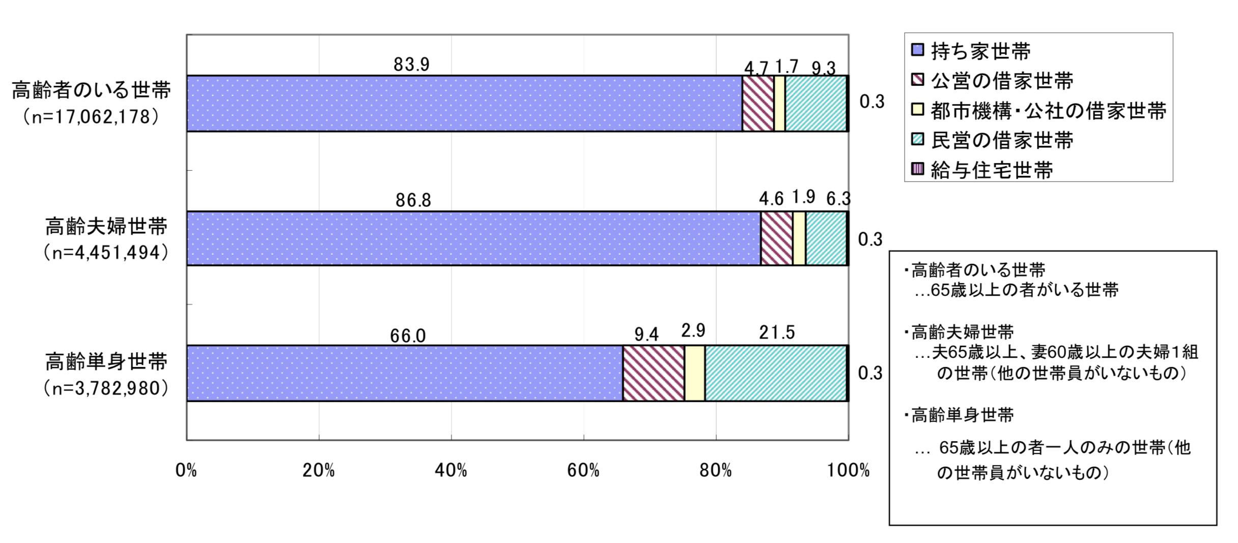 高齢単身者の持ち家比率