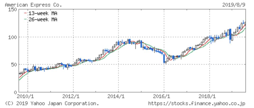 アメリカンエキスプレスの株価推移