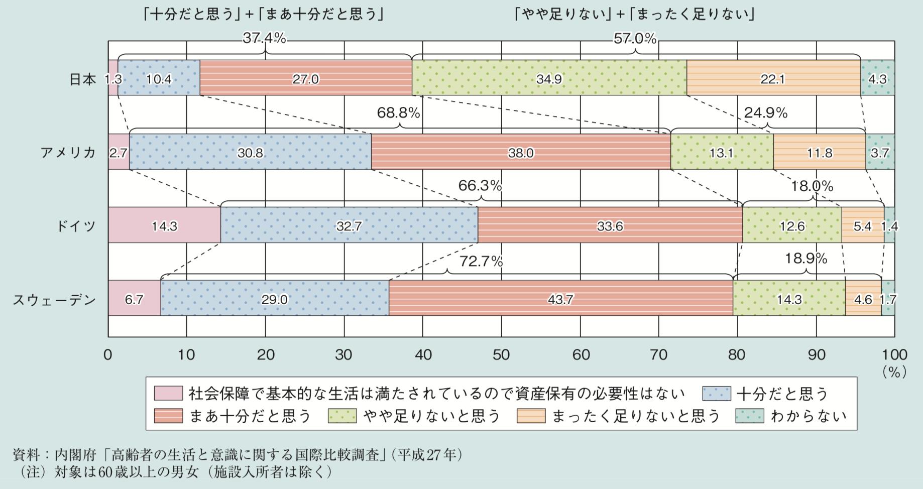 日本の高齢者の老後資産の割合