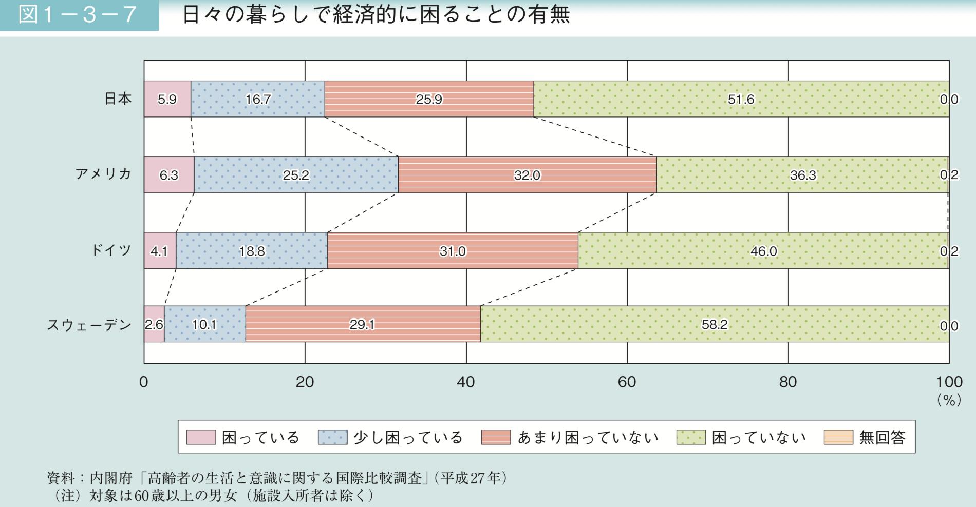 日本で老後生活で経済的に困る人の割合